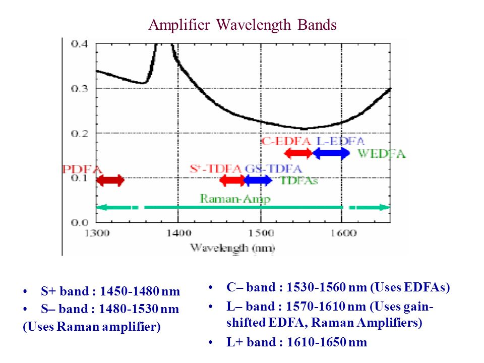 Amplifier Wavelength Bands