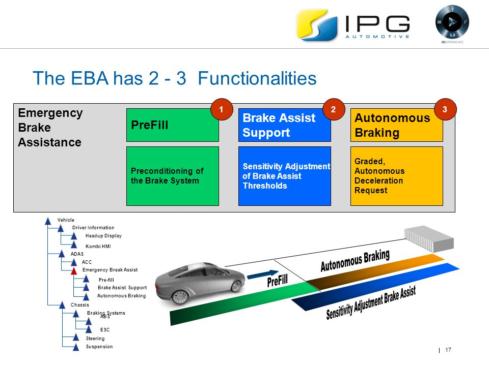 The EBA has 2 - 3 Functionalities