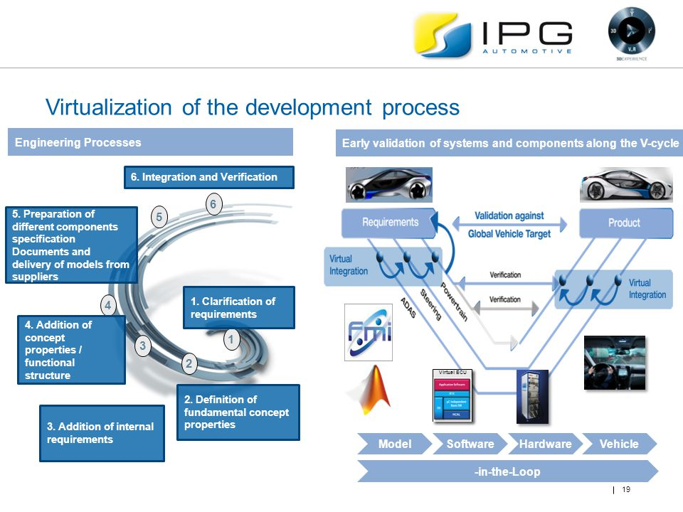 Virtualization of the development process