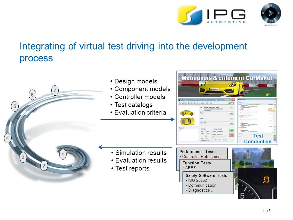 Integrating of virtual test driving into the development process