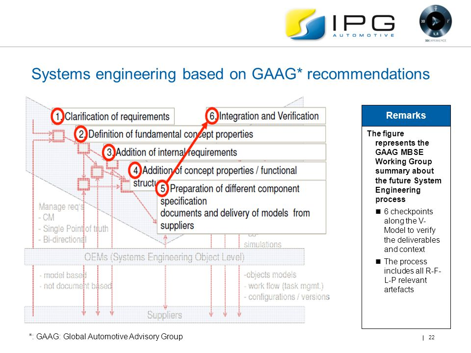 Systems engineering based on GAAG* recommendations