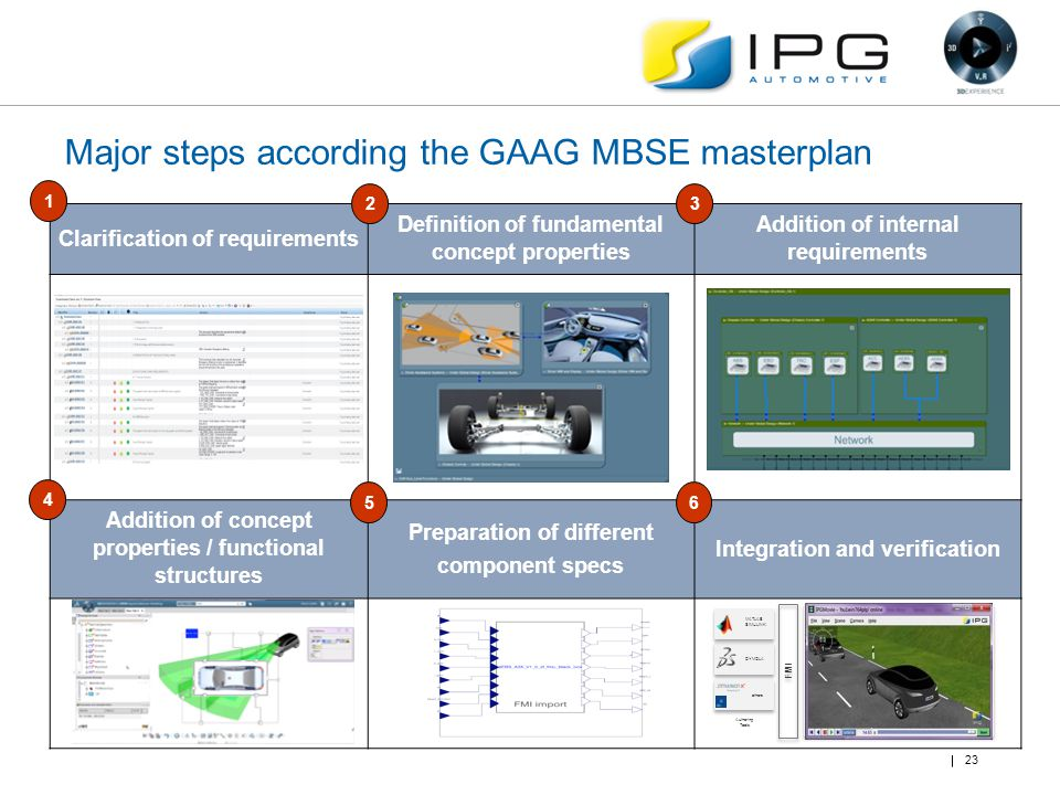 Major steps according the GAAG MBSE masterplan