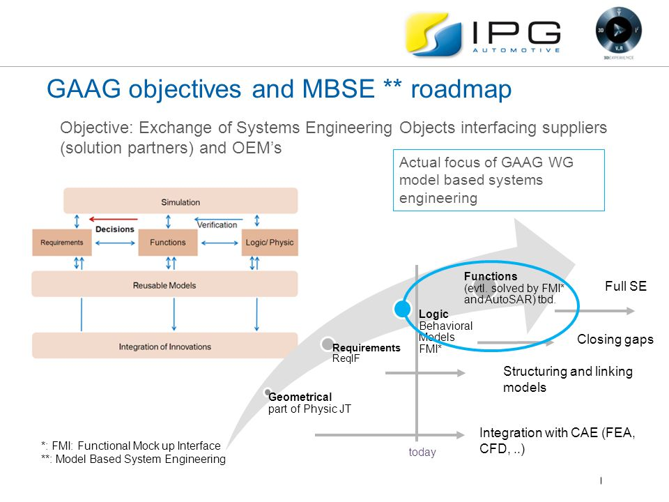 GAAG objectives and MBSE ** roadmap