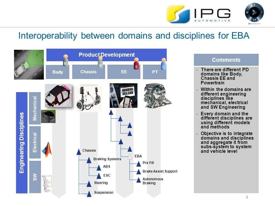 Interoperability between domains and disciplines for EBA