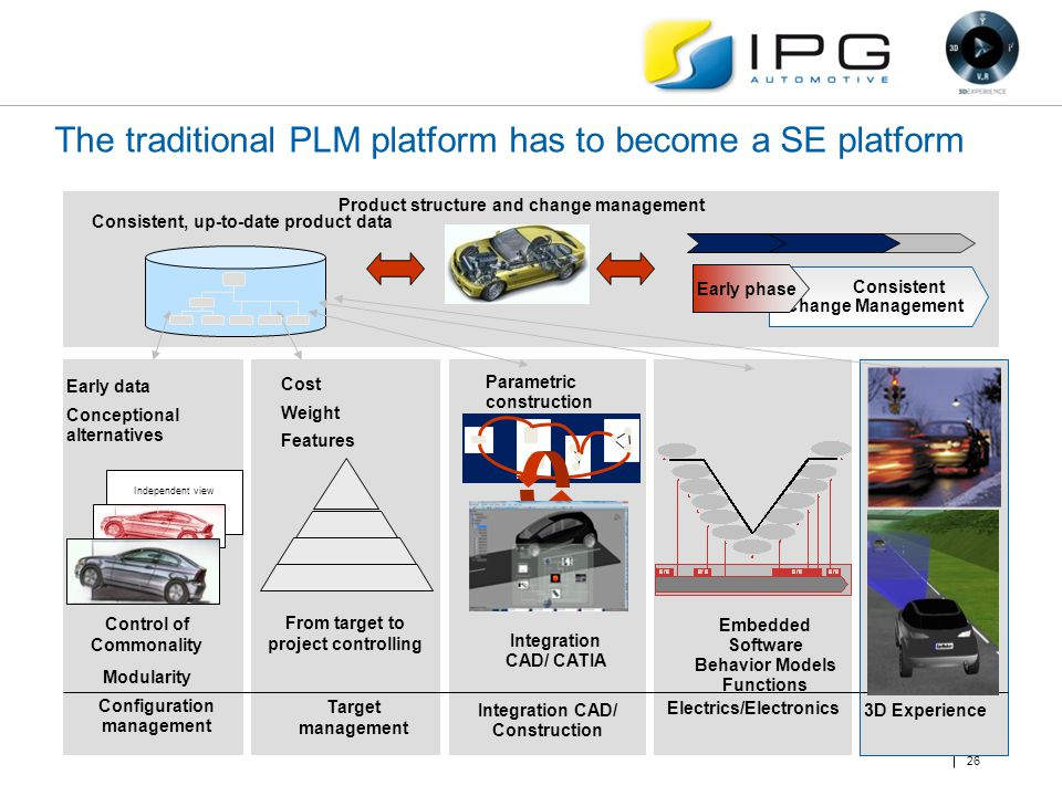 The traditional PLM platform has to become a SE platform