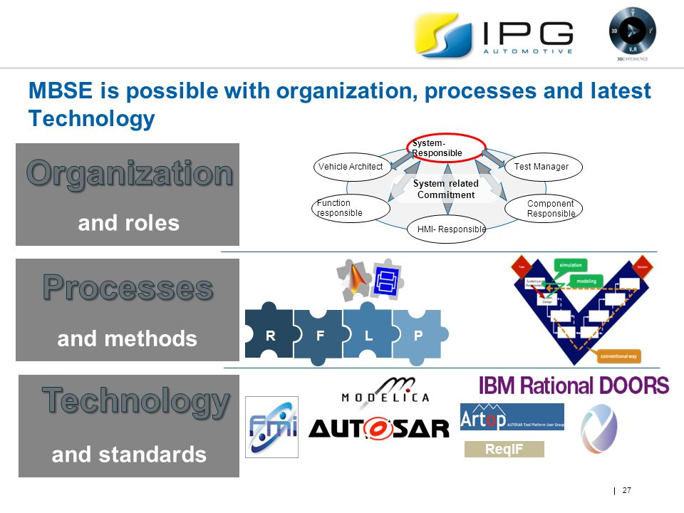 MBSE is possible with organization, processes and latest Technology