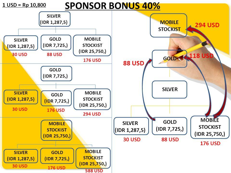 SPONSOR BONUS 40% 294 USD 118 USD 88 USD 1 USD = Rp 10,800