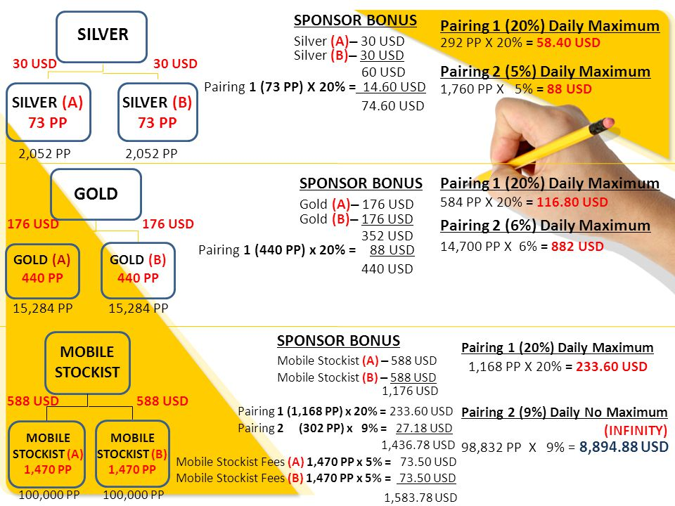 SILVER GOLD SPONSOR BONUS Pairing 1 (20%) Daily Maximum
