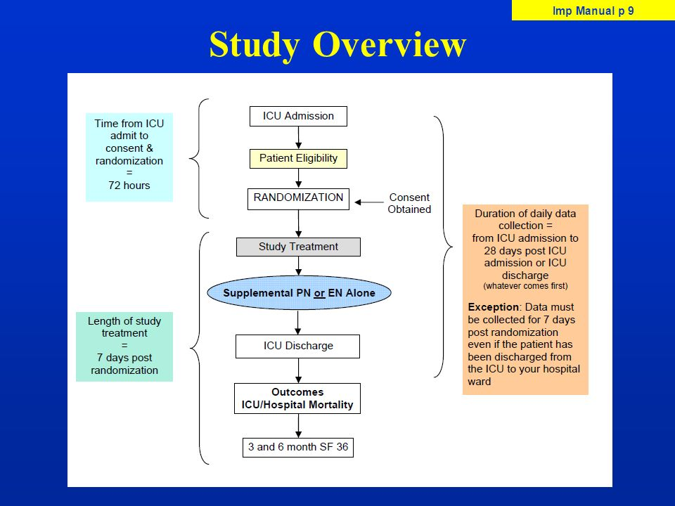 Study Overview Imp Manual p 9