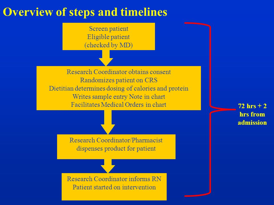 Overview of steps and timelines