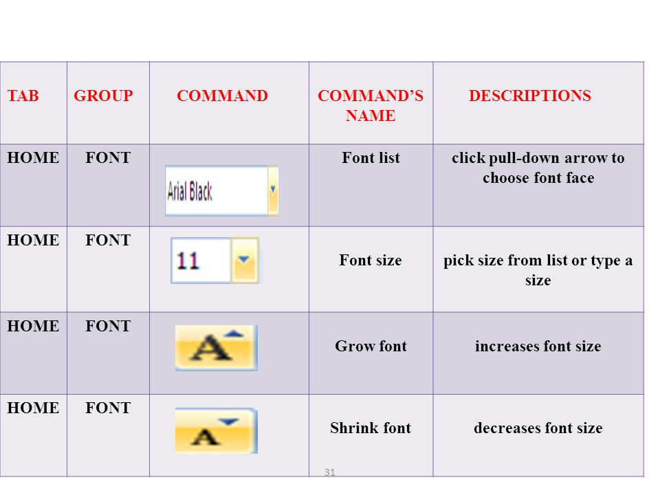 FONT GROUP TAB GROUP COMMAND COMMAND'S NAME DESCRIPTIONS HOME FONT
