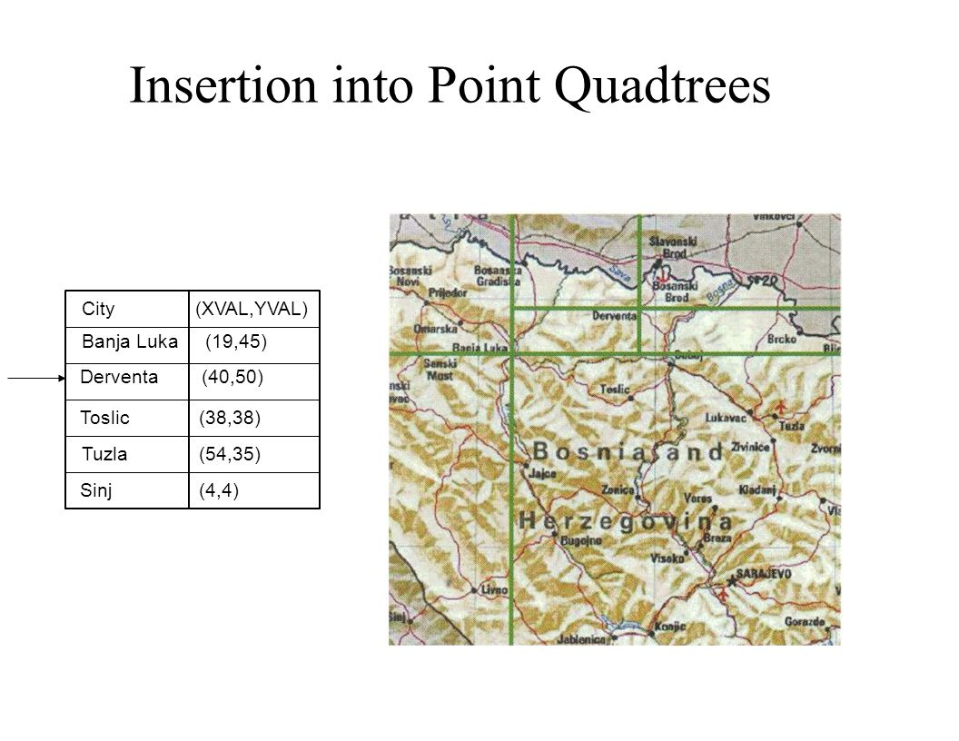 Insertion into Point Quadtrees
