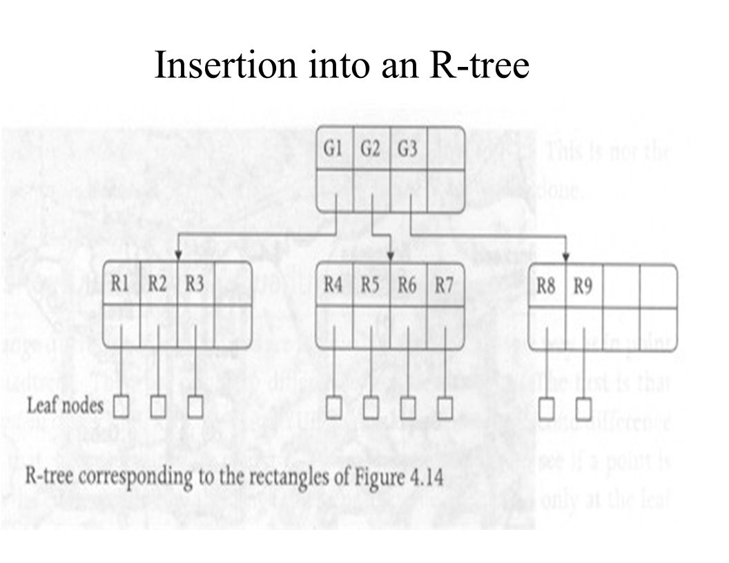 Insertion into an R-tree