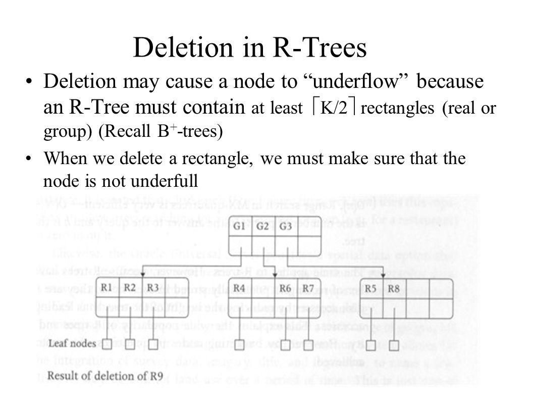 Deletion in R-Trees