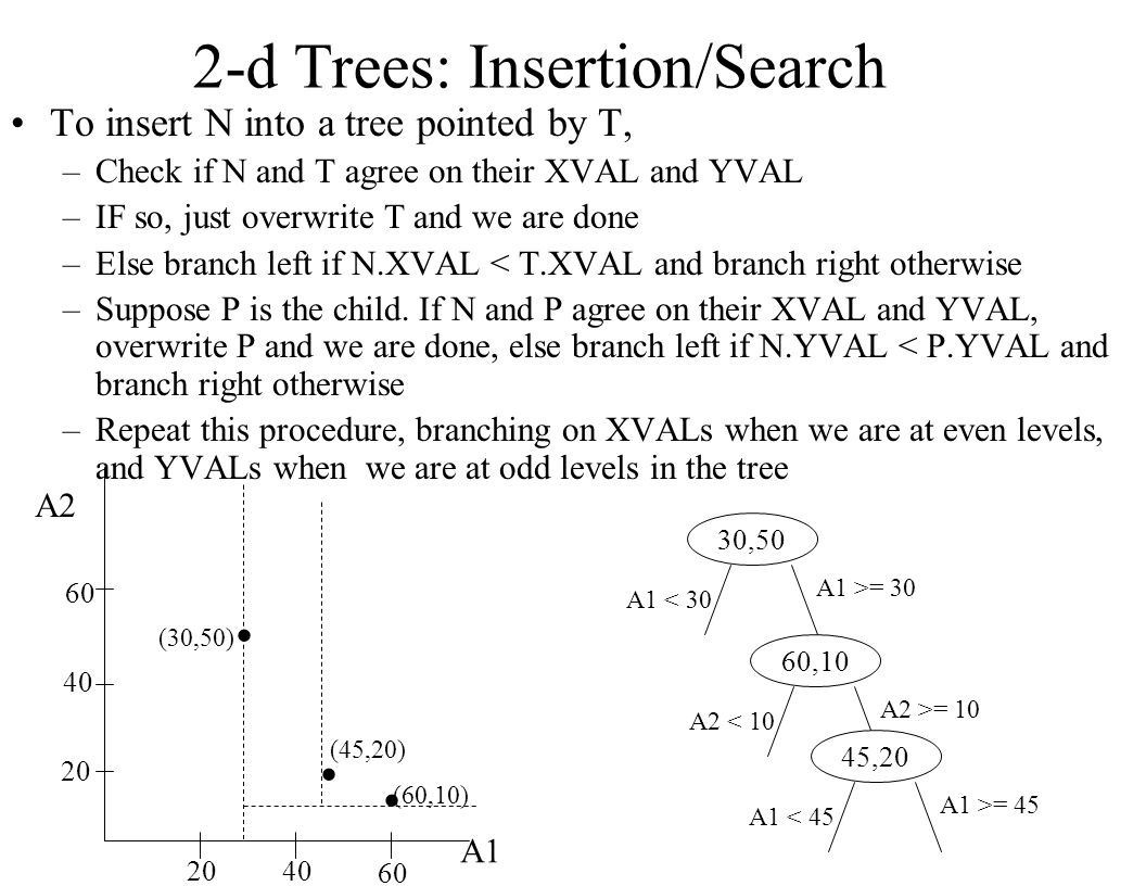 2-d Trees: Insertion/Search