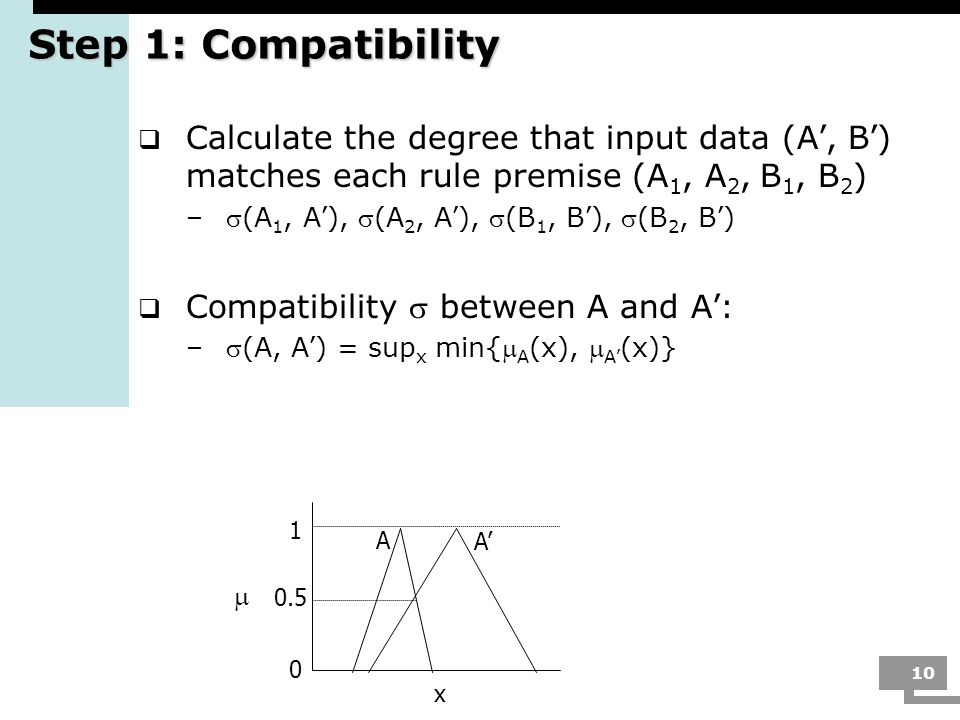 Step 1: Compatibility Calculate the degree that input data (A', B') matches each rule premise (A1, A2, B1, B2)