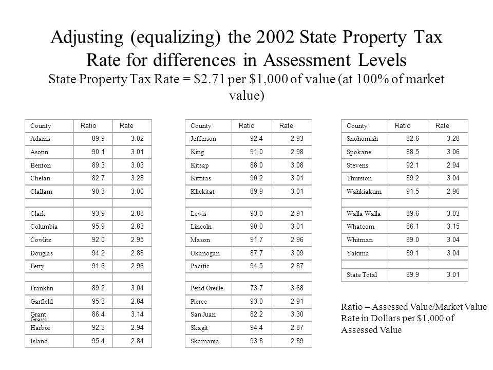Adjusting (equalizing) the 2002 State Property Tax Rate for differences in Assessment Levels State Property Tax Rate = $2.71 per $1,000 of value (at 100% of market value)