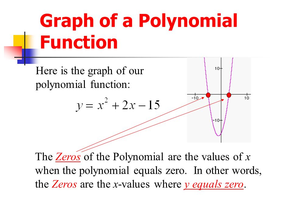 Graph of a Polynomial Function
