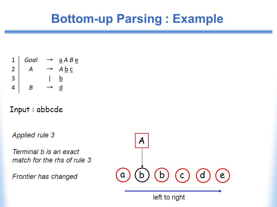 Bottom-up Parsing : Example