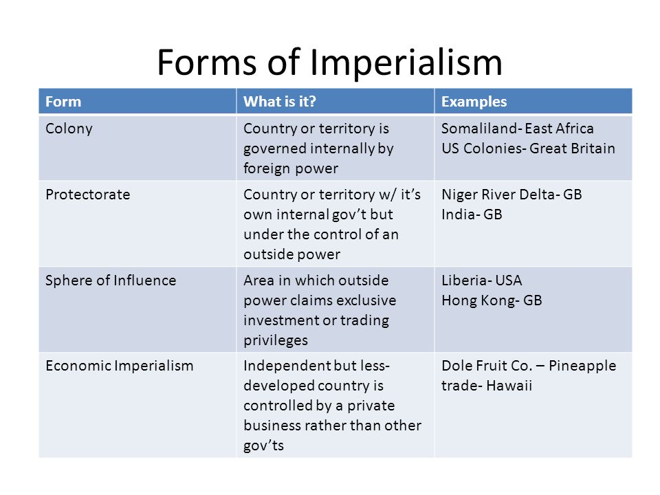 Forms of Imperialism Form What is it Examples Colony