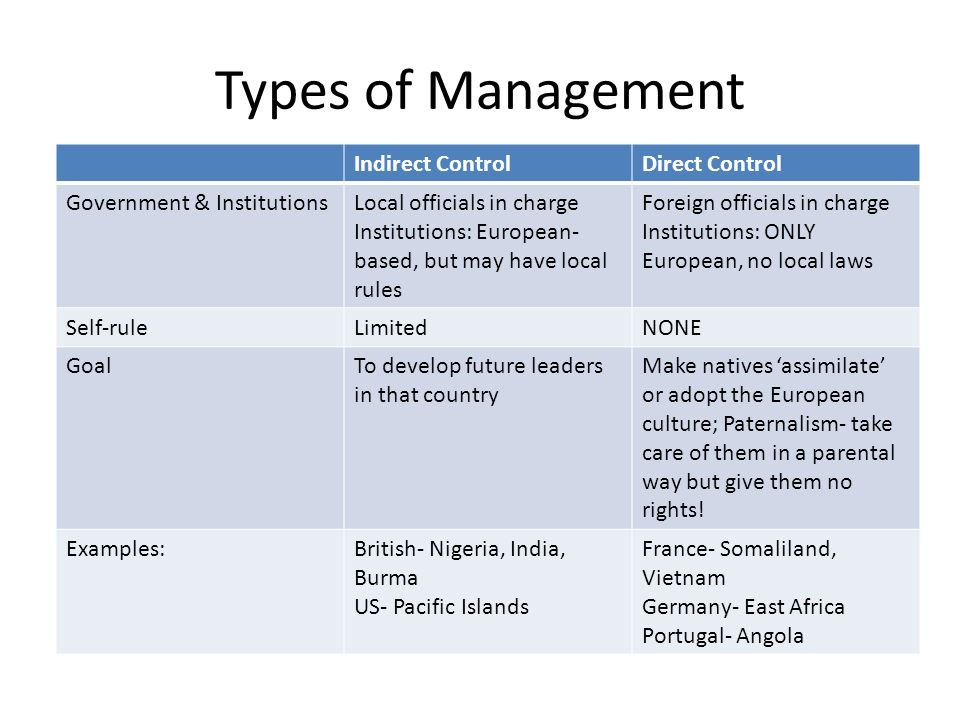 Types of Management Indirect Control Direct Control