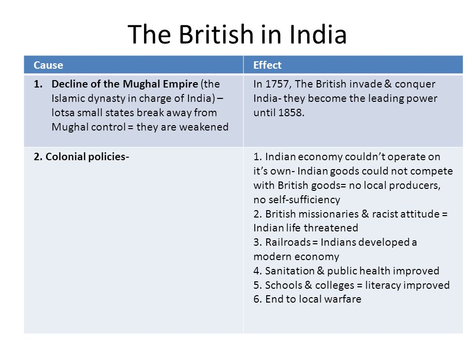 The British in India Cause Effect