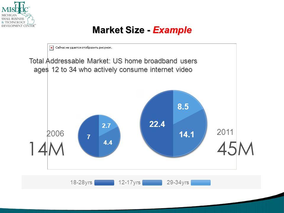 14M 45M Market Size - Example 8.5 22.4 2011 2006 14.1