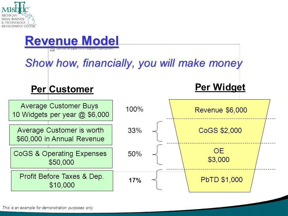 Revenue Model Show how, financially, you will make money