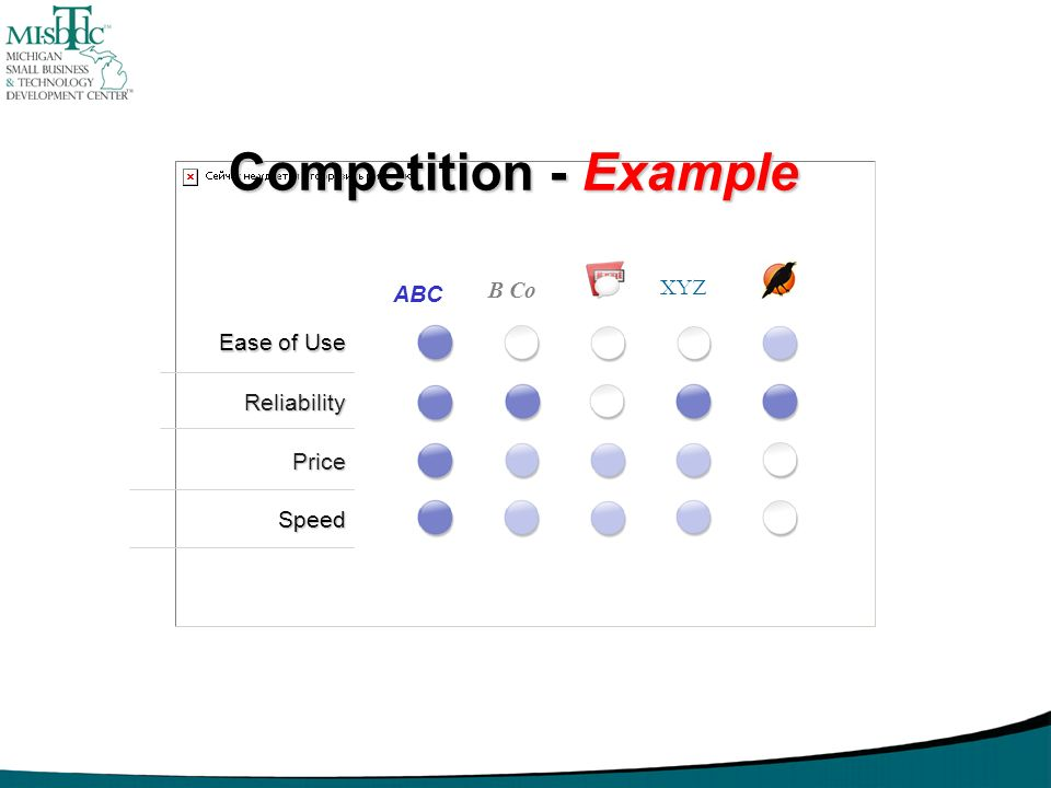 Competition - Example B Co XYZ ABC Ease of Use Reliability Price Speed