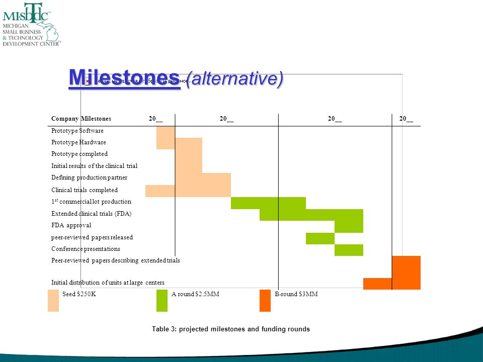 Milestones (alternative)