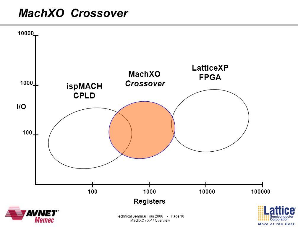 MachXO Crossover LatticeXP FPGA MachXO Crossover ispMACH CPLD I/O