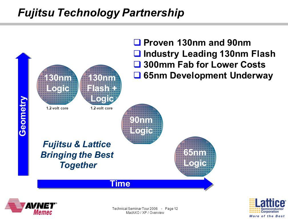 Fujitsu Technology Partnership