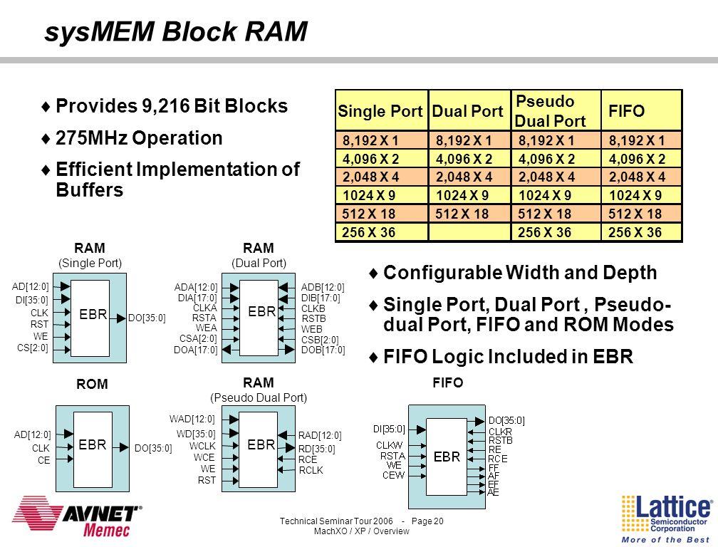 sysMEM Block RAM Provides 9,216 Bit Blocks 275MHz Operation