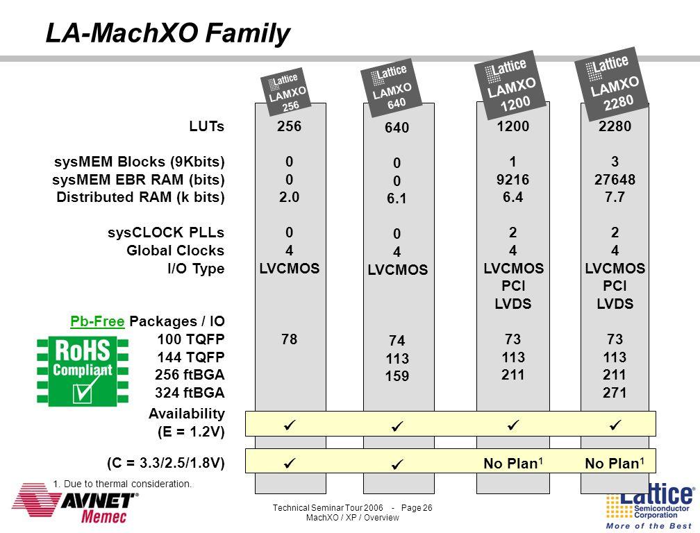 LA-MachXO Family     LUTs sysMEM Blocks (9Kbits)
