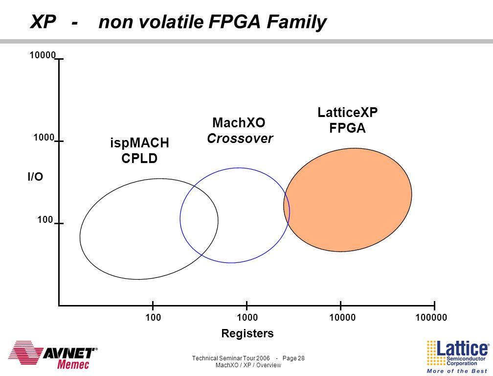 XP - non volatile FPGA Family