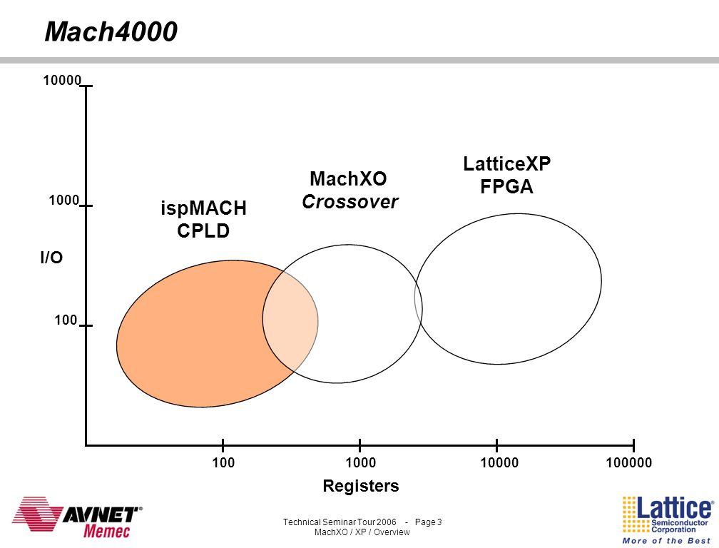 Mach4000 LatticeXP FPGA MachXO Crossover ispMACH CPLD I/O Registers