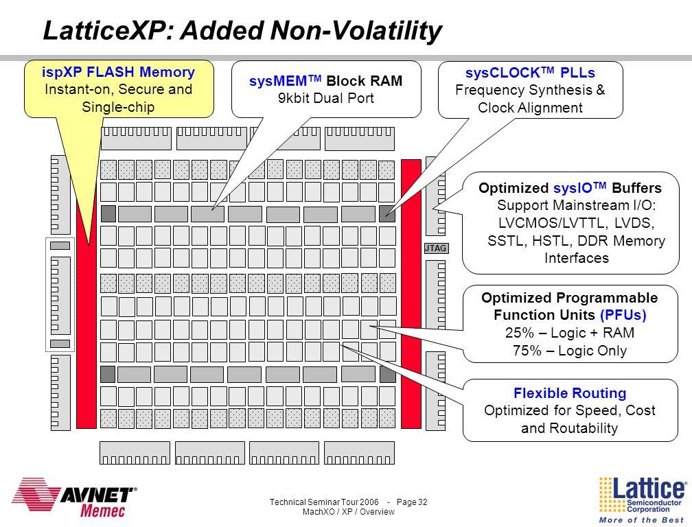 LatticeXP: Added Non-Volatility