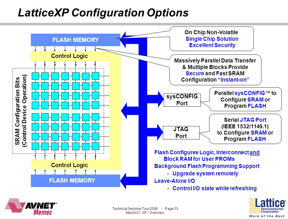 LatticeXP Configuration Options