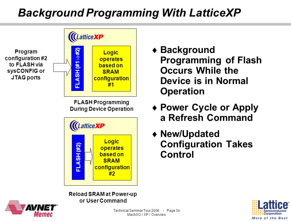 Background Programming With LatticeXP