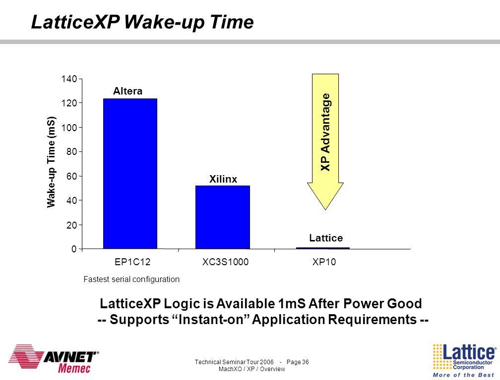 LatticeXP Wake-up Time