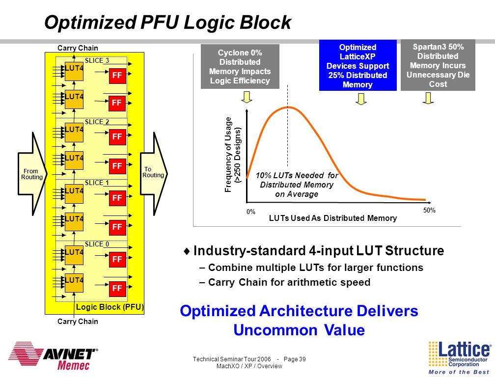 Optimized PFU Logic Block