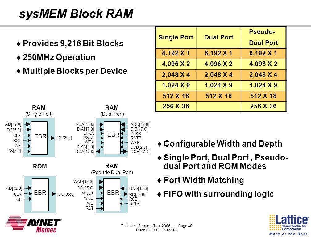 sysMEM Block RAM Provides 9,216 Bit Blocks 250MHz Operation