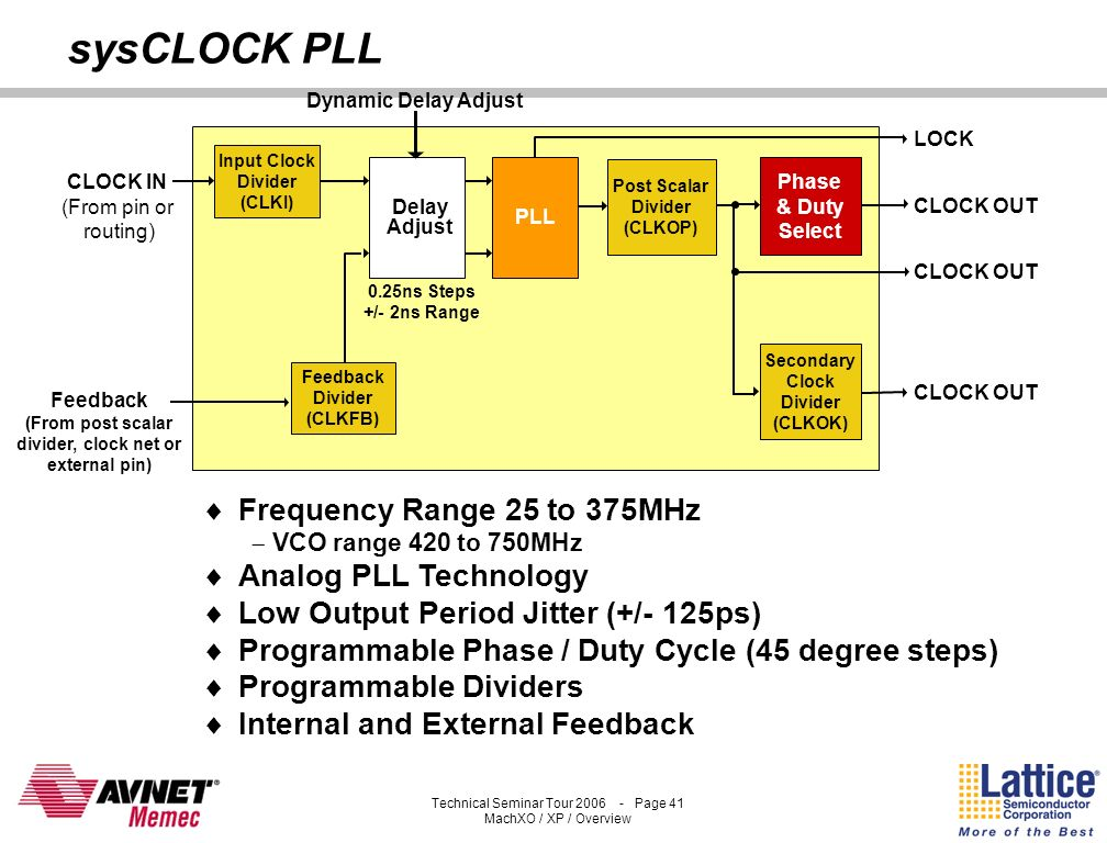sysCLOCK PLL Frequency Range 25 to 375MHz Analog PLL Technology