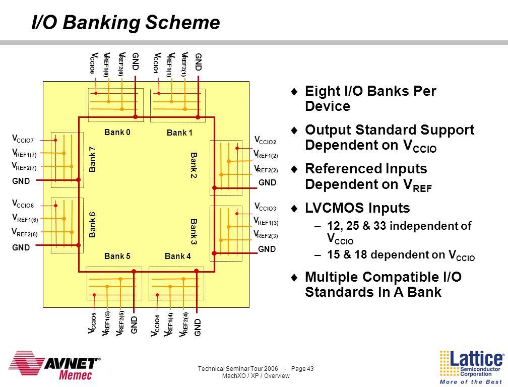 I/O Banking Scheme Eight I/O Banks Per Device