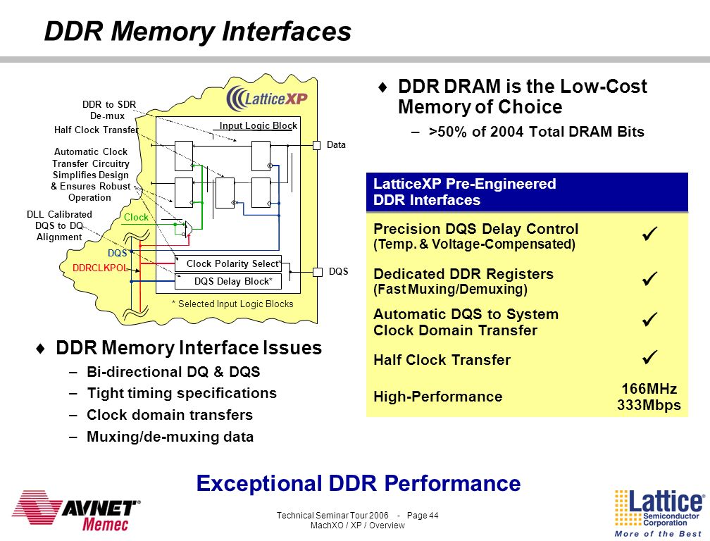 Clock Polarity Select* Exceptional DDR Performance