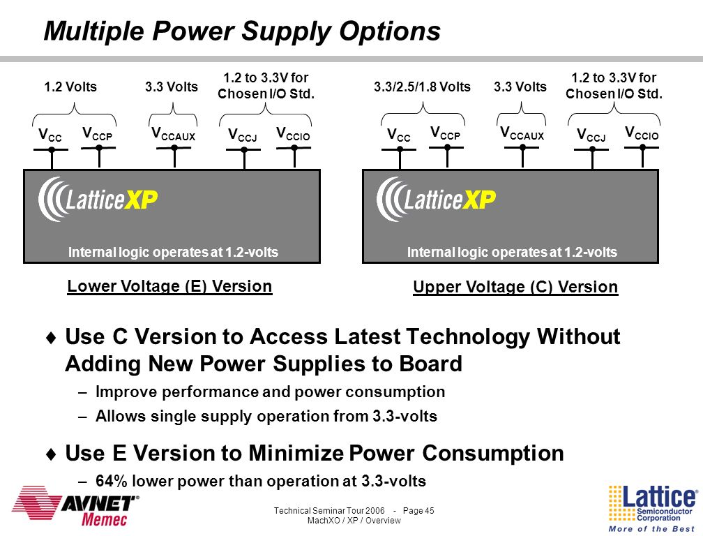 Multiple Power Supply Options