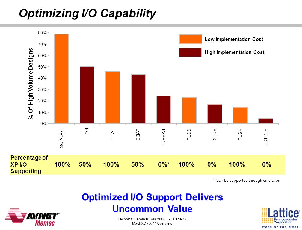 Optimizing I/O Capability
