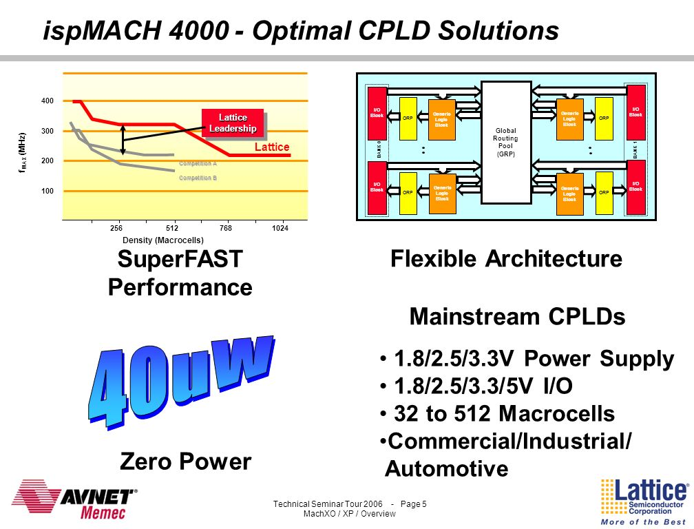 ispMACH 4000 - Optimal CPLD Solutions
