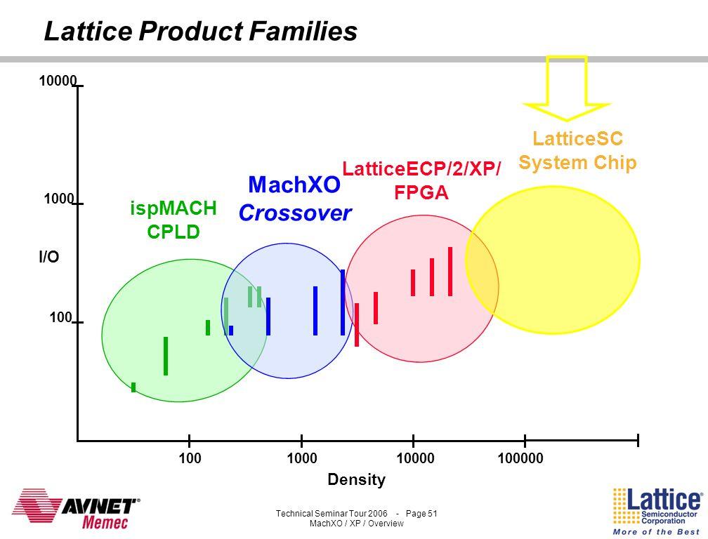 Lattice Product Families
