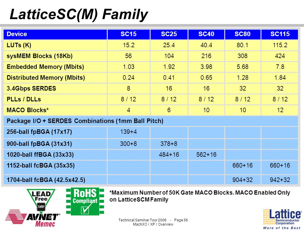 LatticeSC(M) Family Device SC15 SC25 SC40 SC80 SC115 LUTs (K) 15.2